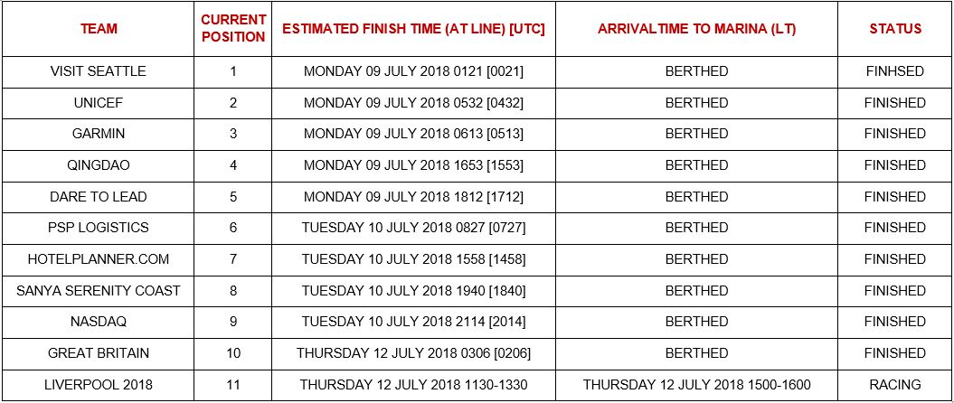 Estimated Time of Arrivals into Derry-Londonderry
